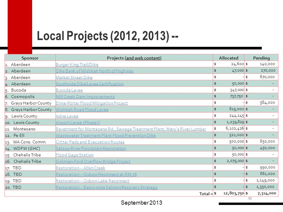 11 Local Projects (2012, 2013) -- September 2013 SponsorProjects (and web content)Allocated Pending 1. AberdeenBurger King Trail/Dike $ 24,600 $ 140,0