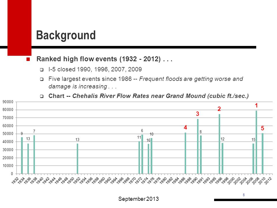 6 Ranked high flow events (1932 - 2012)...