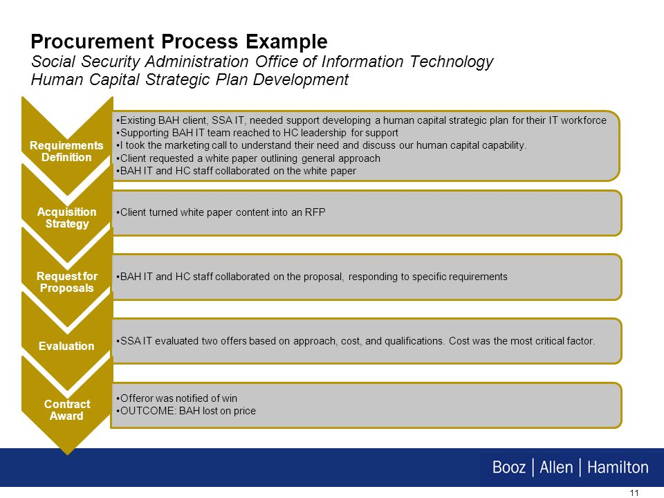11 Procurement Process Example Social Security Administration Office of Information Technology Human Capital Strategic Plan Development Requirements D
