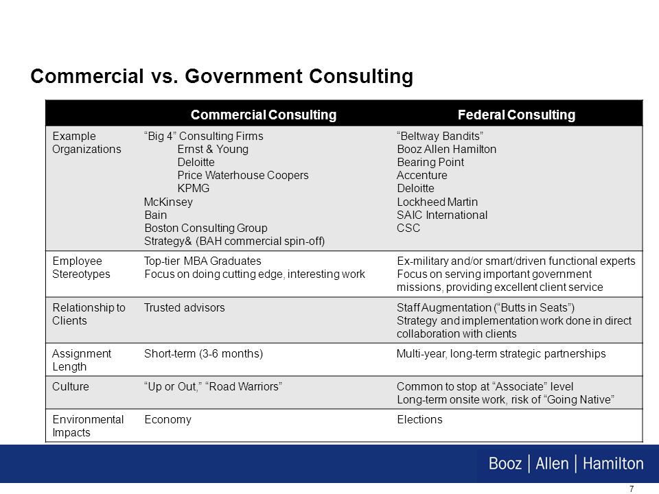 "7 Commercial vs. Government Consulting Commercial ConsultingFederal Consulting Example Organizations ""Big 4"" Consulting Firms Ernst & Young Deloitte P"