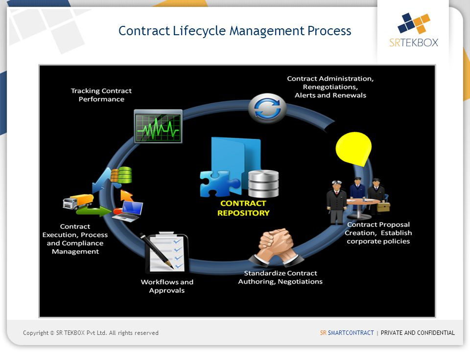 SR SMARTCONTRACT | PRIVATE AND CONFIDENTIALCopyright © SR TEKBOX Pvt Ltd. All rights reserved Contract Lifecycle Management Process