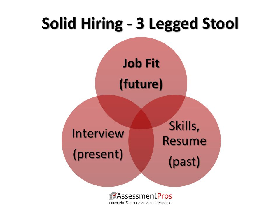 Solid Hiring - 3 Legged Stool Job Fit (future) Skills, Resume (past)Interview(present) Copyright © 2011 Assessment Pros LLC