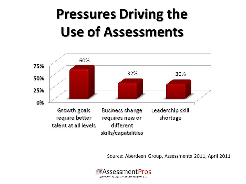 Pressures Driving the Use of Assessments Copyright © 2011 Assessment Pros LLC Source: Aberdeen Group, Assessments 2011, April 2011