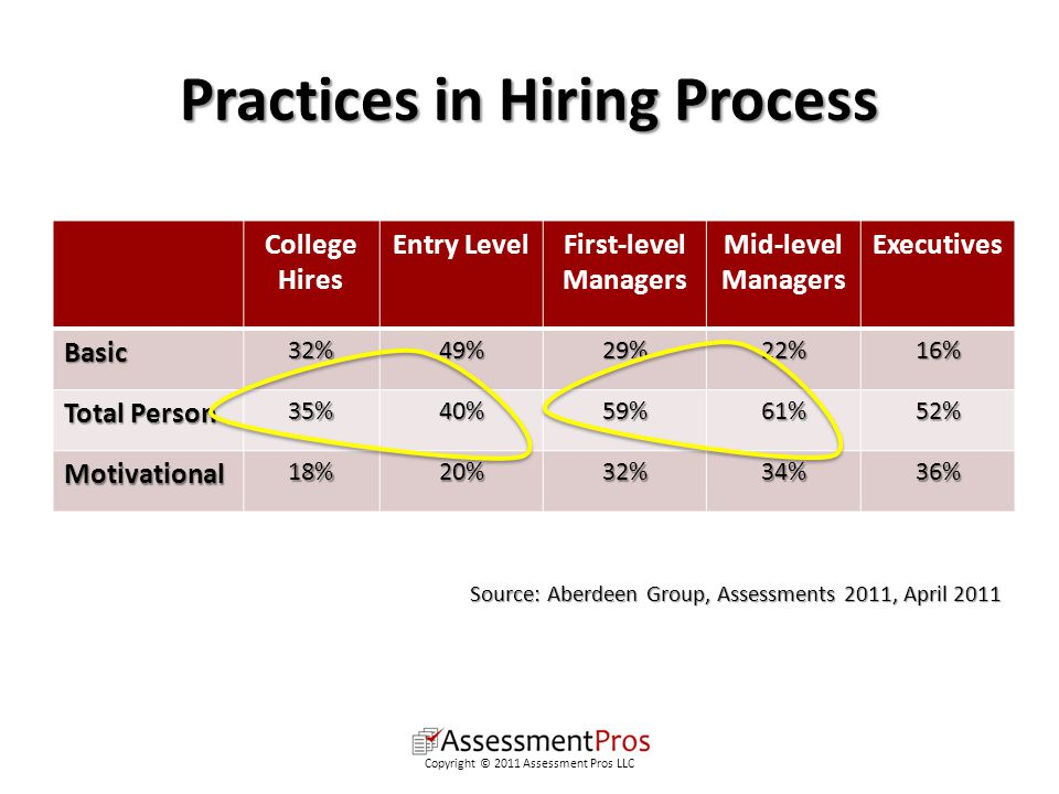 Practices in Hiring Process College Hires Entry LevelFirst-level Managers Mid-level Managers ExecutivesBasic32%49%29%22%16% Total Person 35%40%59%61%52% Motivational18%20%32%34%36% Source: Aberdeen Group, Assessments 2011, April 2011 Copyright © 2011 Assessment Pros LLC