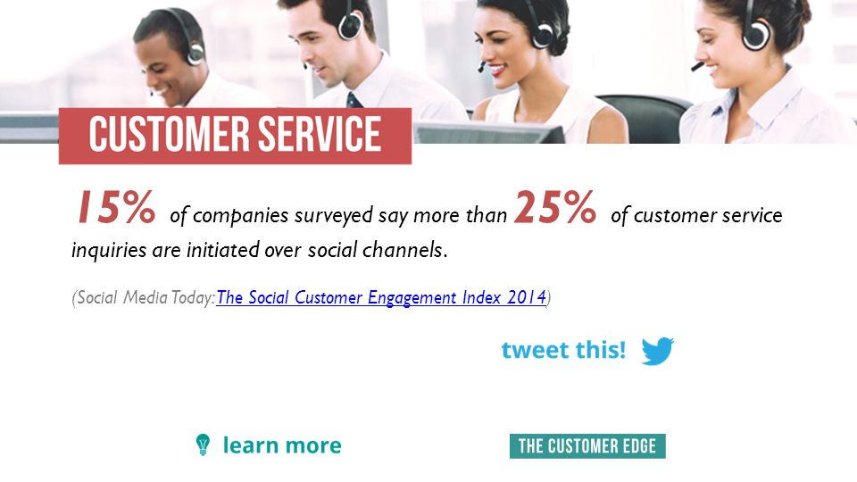 15% of companies surveyed say more than 25% of customer service inquiries are initiated over social channels.