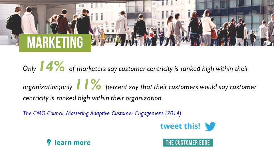 Only 14% of marketers say customer centricity is ranked high within their organization; only 11% percent say that their customers would say customer centricity is ranked high within their organization.