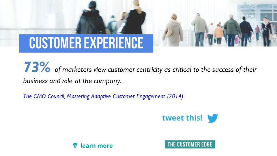73% of marketers view customer centricity as critical to the success of their business and role at the company.