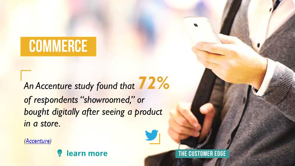 An Accenture study found that 72% of respondents showroomed, or bought digitally after seeing a product in a store.