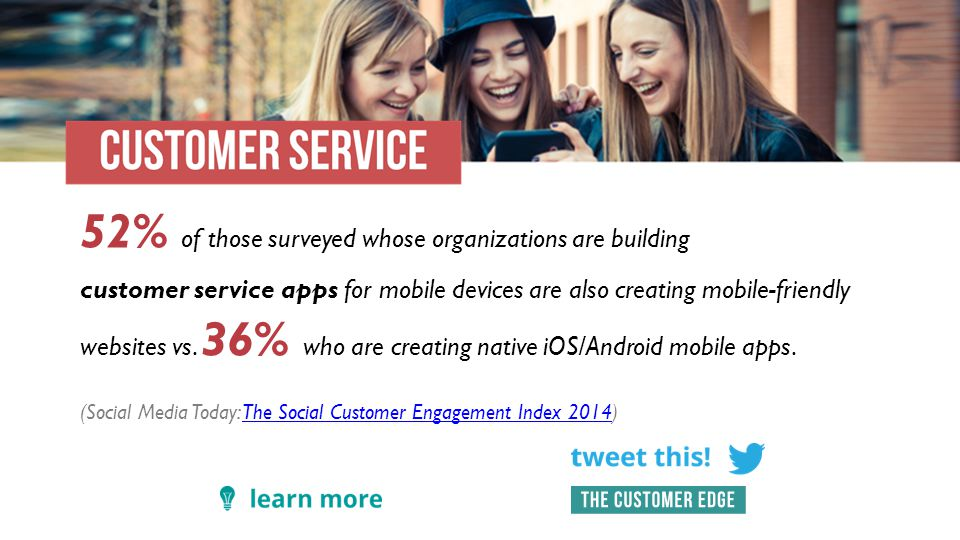 52% of those surveyed whose organizations are building customer service apps for mobile devices are also creating mobile-friendly websites vs.