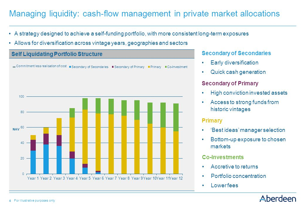 4 Managing liquidity: cash-flow management in private market allocations Self Liquidating Portfolio Structure For illustrative purposes only A strategy designed to achieve a self-funding portfolio, with more consistent long-term exposures Allows for diversification across vintage years, geographies and sectors Secondary of Secondaries Early diversification Quick cash generation Co-Investments Accretive to returns Portfolio concentration Lower fees Secondary of Primary High conviction invested assets Access to strong funds from historic vintages Primary 'Best ideas' manager selection Bottom-up exposure to chosen markets