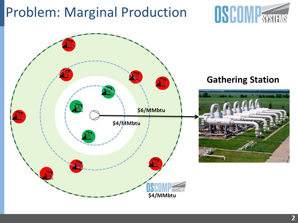 3 Well Production Lifetime ConventionalSeparation Natural Flow WGC Boosted Production
