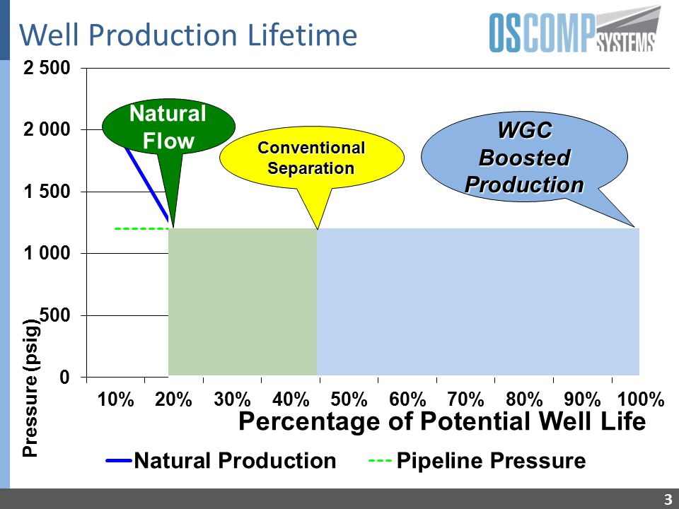 Single vs Multiphase Production 4