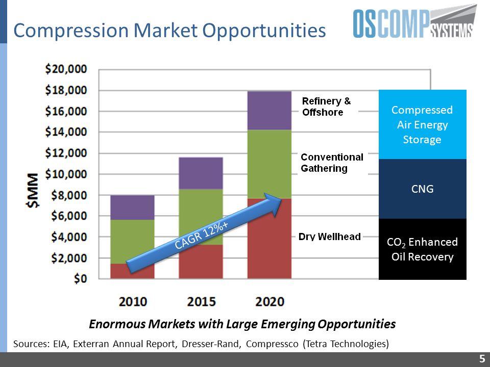 6 2010 Reciprocating Compressor $180K (2010 equiv) 300HP (35% eff.) >400 sq.