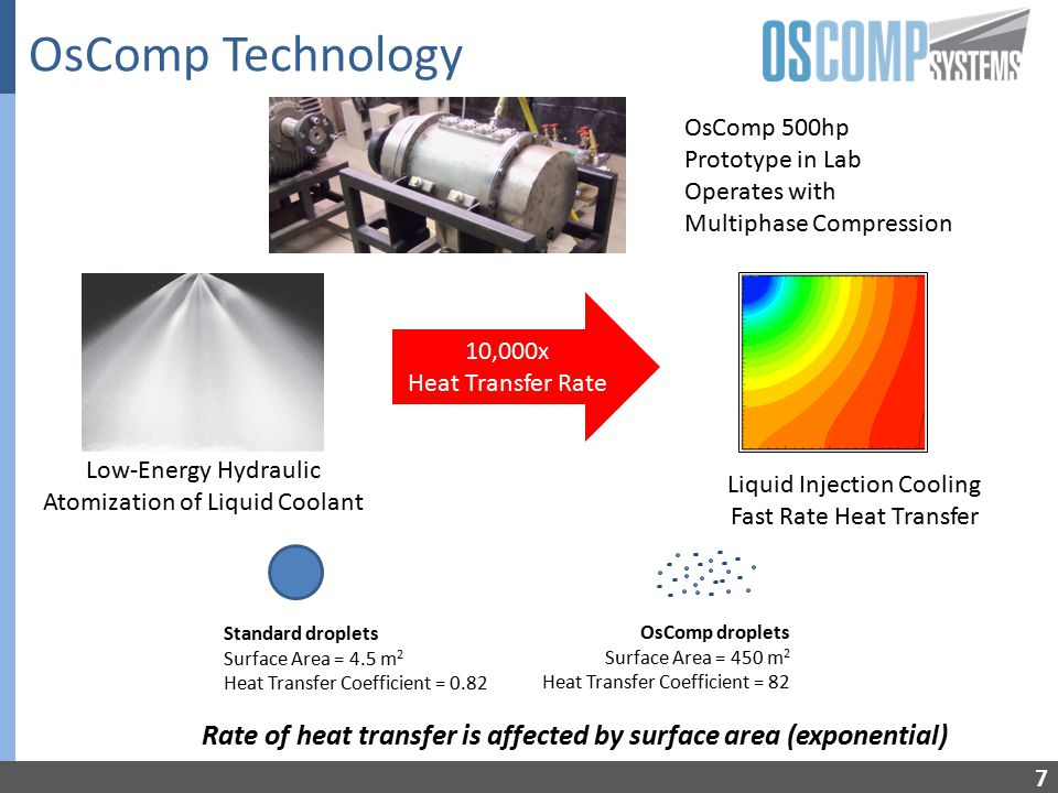 OsComp Technology 7 OsComp 500hp Prototype in Lab Operates with Multiphase Compression 10,000x Heat Transfer Rate Liquid Injection Cooling Fast Rate Heat Transfer Low-Energy Hydraulic Atomization of Liquid Coolant OsComp droplets Surface Area = 450 m 2 Heat Transfer Coefficient = 82 Standard droplets Surface Area = 4.5 m 2 Heat Transfer Coefficient = 0.82 Rate of heat transfer is affected by surface area (exponential)