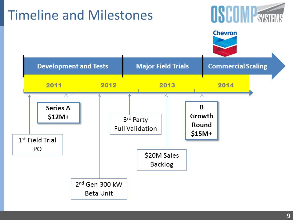 Timeline and Milestones 9 2011 2012 2013 2014 Development and TestsMajor Field TrialsCommercial Scaling 1 st Field Trial PO $20M Sales Backlog 3 rd Party Full Validation Series A $12M+ Series A $12M+ 2 nd Gen 300 kW Beta Unit B Growth Round $15M+ B Growth Round $15M+
