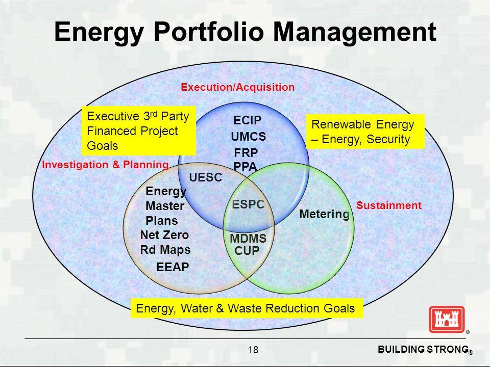 BUILDING STRONG ® Energy Portfolio Management 18 PPA ESPC FRP UMCS ECIP UESC Net Zero Rd Maps Metering CUP MDMS Execution/Acquisition Investigation &