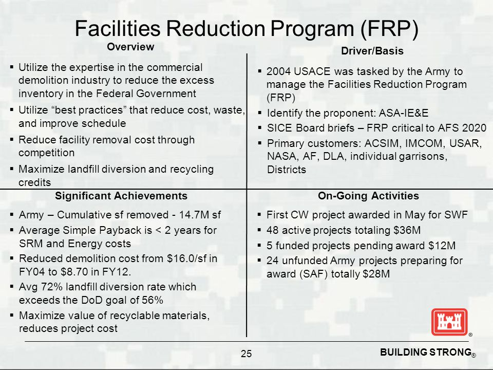 BUILDING STRONG ® 25 Driver/Basis  2004 USACE was tasked by the Army to manage the Facilities Reduction Program (FRP)  Identify the proponent: ASA-I