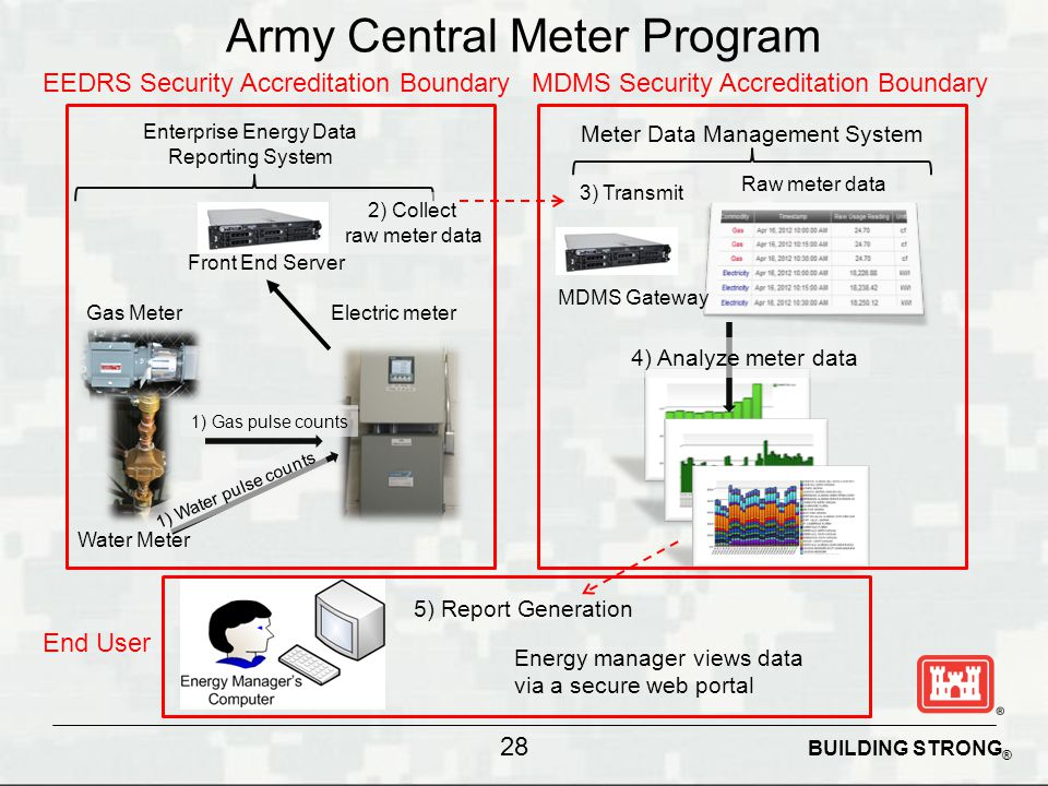 BUILDING STRONG ® Army Central Meter Program 28 4) Analyze meter data 3) Transmit Meter Data Management System 5) Report Generation 1) Gas pulse count