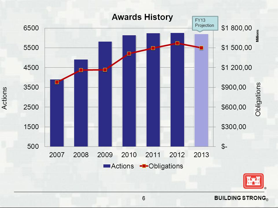 BUILDING STRONG ® 7 Huntsville Center FY13 Funds Received in Millions ($) FY13 Carry-In Funds $121.6M ($66.6M S&A Carryover) FY13 Apr Funds Rec'd: $326.3M