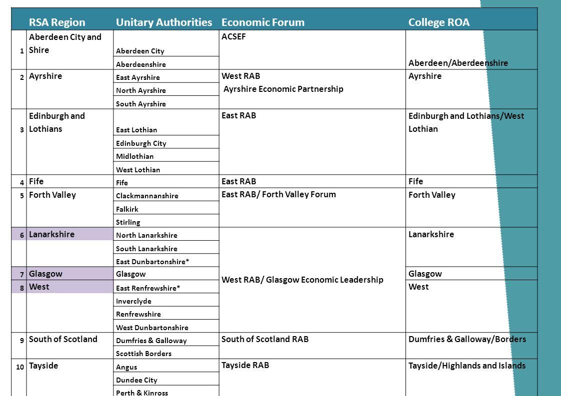 Skills Development Scotland RSA RegionUnitary AuthoritiesEconomic ForumCollege ROA 1 Aberdeen City and Shire Aberdeen City ACSEF Aberdeenshire Aberdee