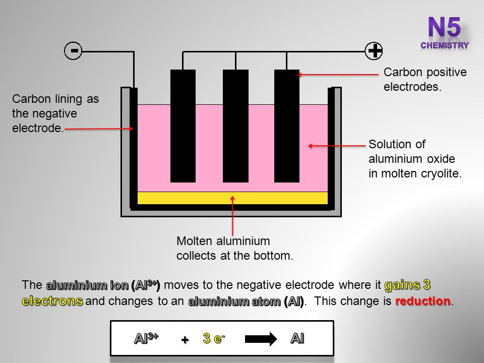 Carbon positive electrodes. Carbon lining as the negative electrode.