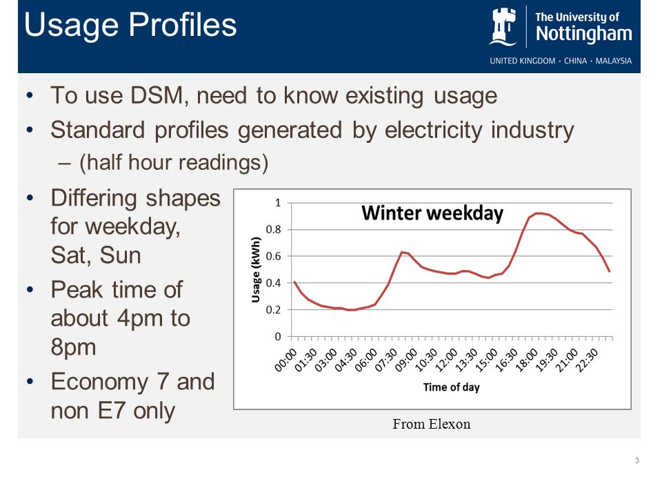 3 To use DSM, need to know existing usage Standard profiles generated by electricity industry –(half hour readings) Usage Profiles Differing shapes for weekday, Sat, Sun Peak time of about 4pm to 8pm Economy 7 and non E7 only From Elexon