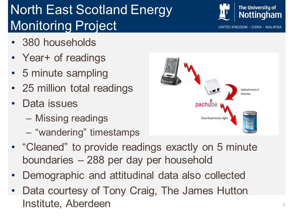 5 380 households Year+ of readings 5 minute sampling 25 million total readings Data issues –Missing readings – wandering timestamps Cleaned to provide readings exactly on 5 minute boundaries – 288 per day per household Demographic and attitudinal data also collected Data courtesy of Tony Craig, The James Hutton Institute, Aberdeen North East Scotland Energy Monitoring Project