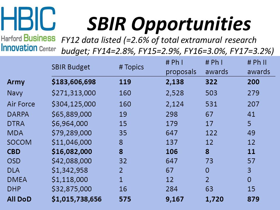 SBIR Opportunities SBIR Budget# Topics # Ph I proposals # Ph I awards # Ph II awards Army$183,606,6981192,138322200 Navy$271,313,0001602,528503279 Air
