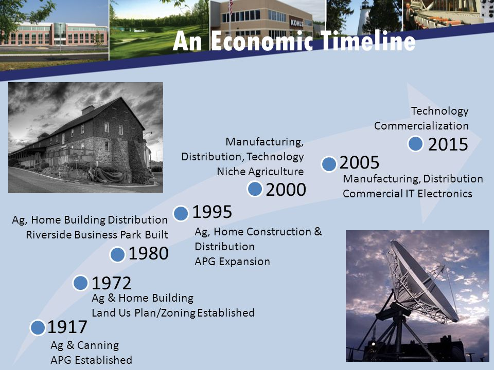 1917 1972 1980 1995 2000 Ag & Canning APG Established Ag & Home Building Land Us Plan/Zoning Established Ag, Home Building Distribution Riverside Business Park Built Ag, Home Construction & Distribution APG Expansion Manufacturing, Distribution, Technology Niche Agriculture 2005 Manufacturing, Distribution Commercial IT Electronics 2015 Technology Commercialization An Economic Timeline
