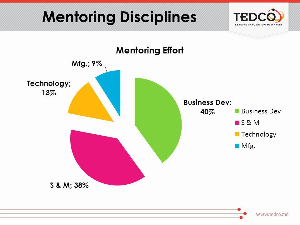 Mentoring Disciplines