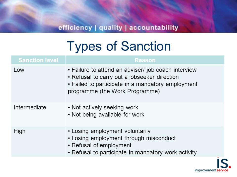 Types of Sanction Sanction levelReason Low Failure to attend an adviser/ job coach interview Refusal to carry out a jobseeker direction Failed to participate in a mandatory employment programme (the Work Programme) Intermediate Not actively seeking work Not being available for work High Losing employment voluntarily Losing employment through misconduct Refusal of employment Refusal to participate in mandatory work activity