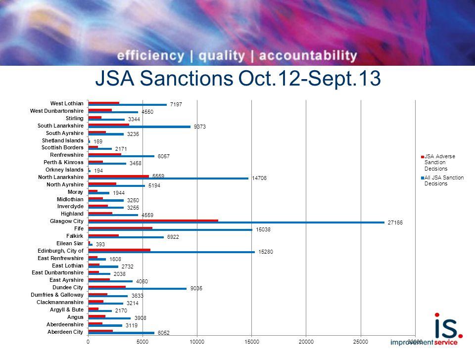 JSA Sanctions Oct.12-Sept.13