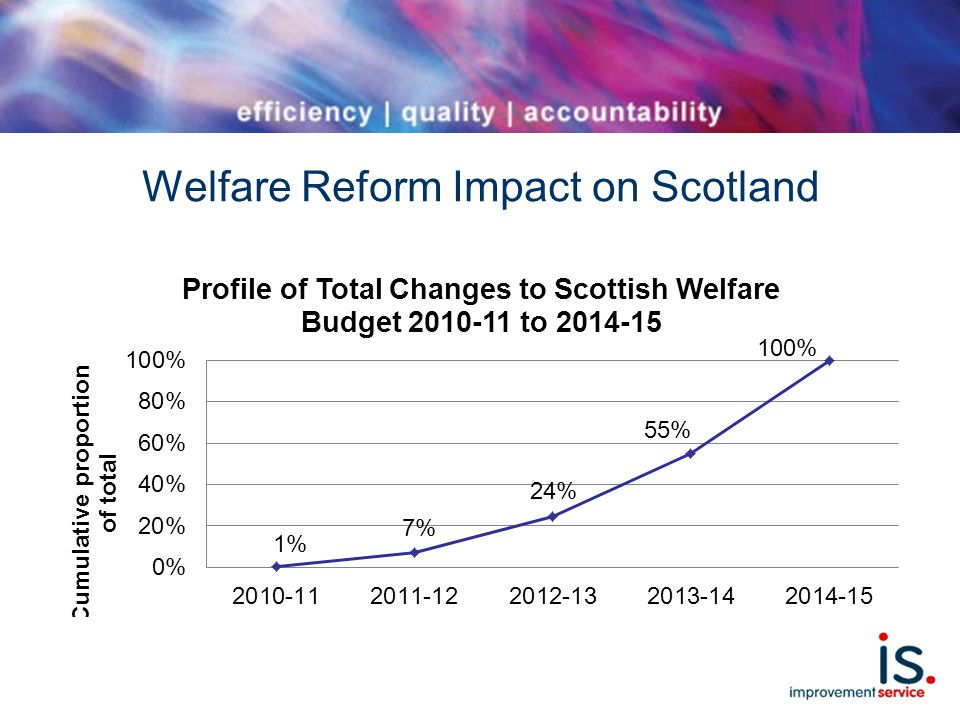 Welfare Reform Impact on Scotland