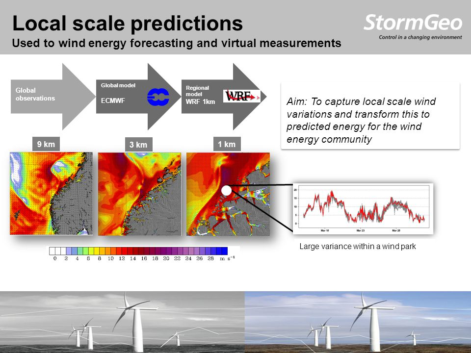 Aim: To capture local scale wind variations and transform this to predicted energy for the wind energy community 9 km 3 km 1 km Local scale predictions Used to wind energy forecasting and virtual measurements Global observations Global model ECMWF Regional model WRF 1km Large variance within a wind park S