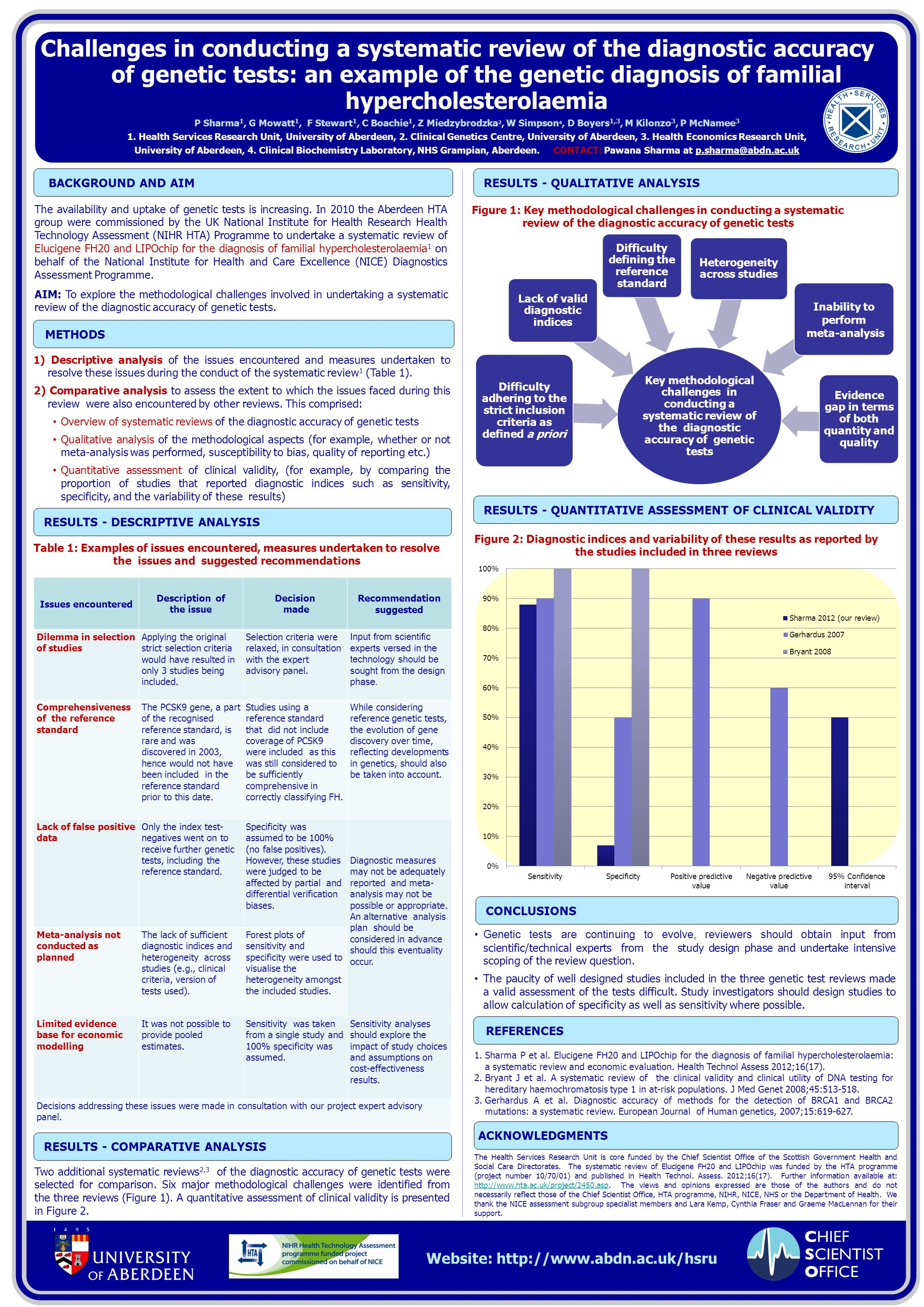 BACKGROUND AND AIM Website: http://www.abdn.ac.uk/hsru Challenges in conducting a systematic review of the diagnostic accuracy of genetic tests: an example of the genetic diagnosis of familial hypercholesterolaemia REFERENCES CONCLUSIONS METHODS P Sharma 1, G Mowatt 1, F Stewart 1, C Boachie 1, Z Miedzybrodzka 2, W Simpson 4, D Boyers 1,3, M Kilonzo 3, P McNamee 3 1.