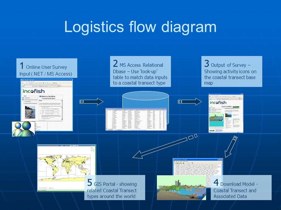 Logistics flow diagram 2 MS Access Relational Dbase – Use 'look-up' table to match data inputs to a coastal transect type 3 Output of Survey – Showing