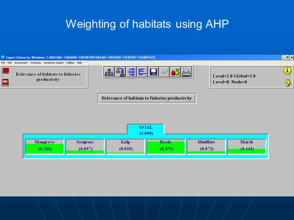 Weighting of habitats using AHP