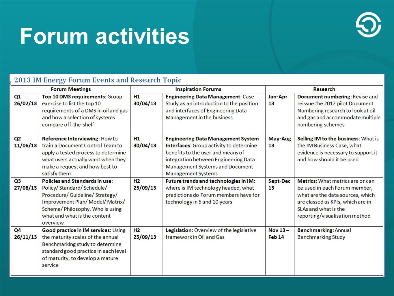 Forum activities
