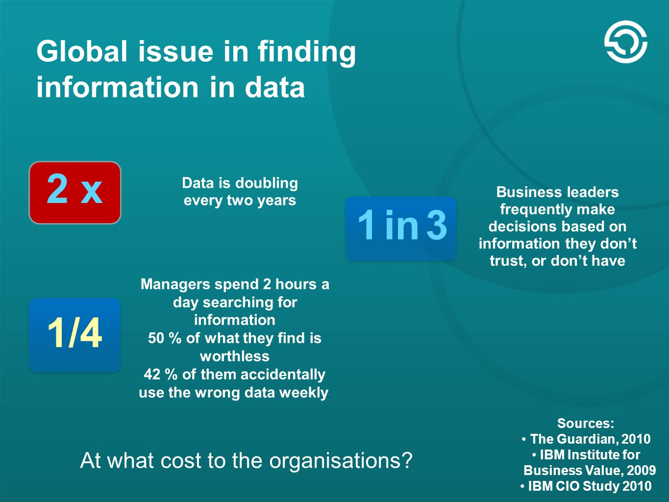Global issue in finding information in data 2 x Data is doubling every two years Business leaders frequently make decisions based on information they don't trust, or don't have 1 in 3 Managers spend 2 hours a day searching for information 50 % of what they find is worthless 42 % of them accidentally use the wrong data weekly.