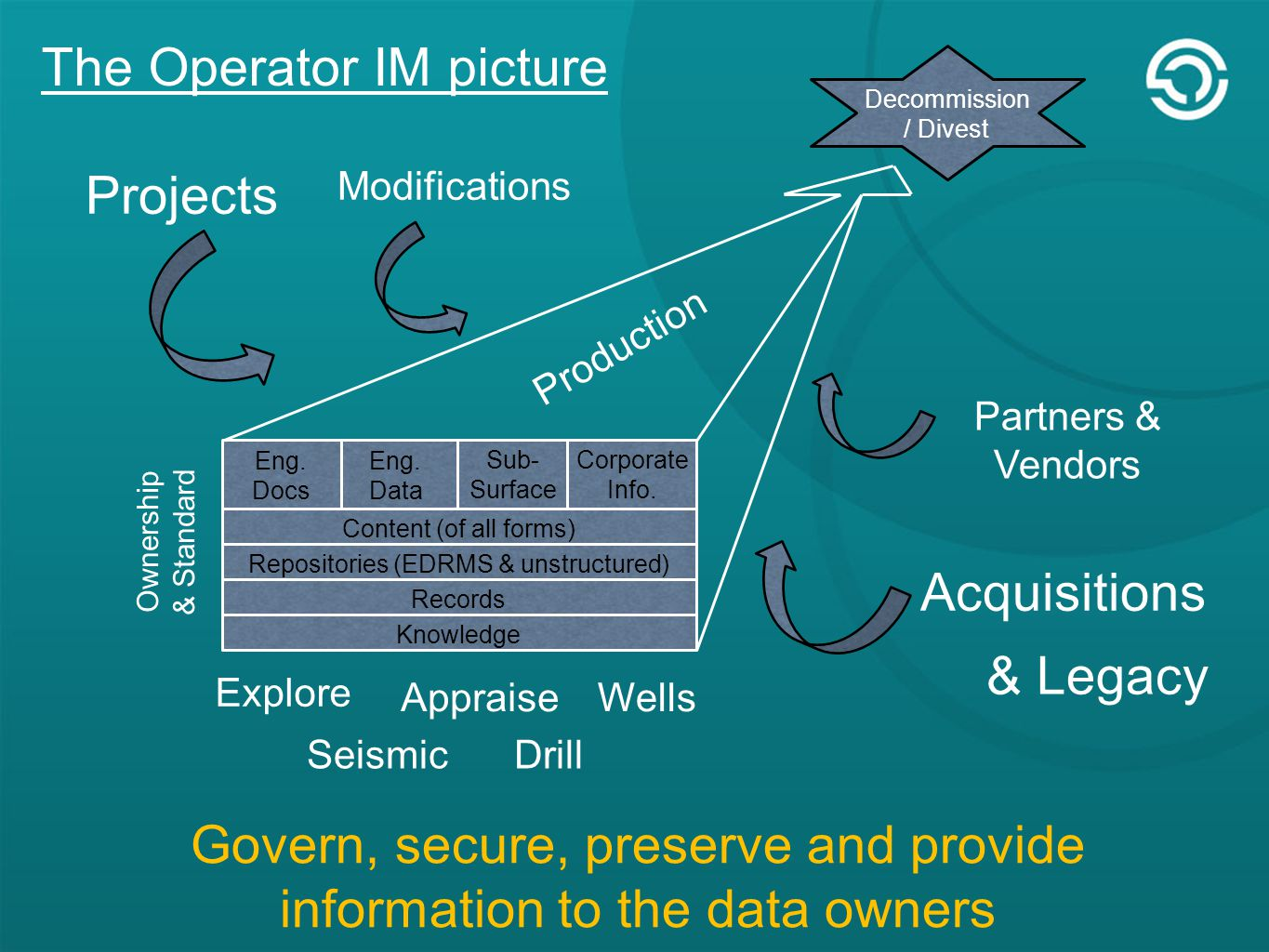 The Operator IM picture Eng. Docs Eng. Data Sub- Surface Corporate Info.