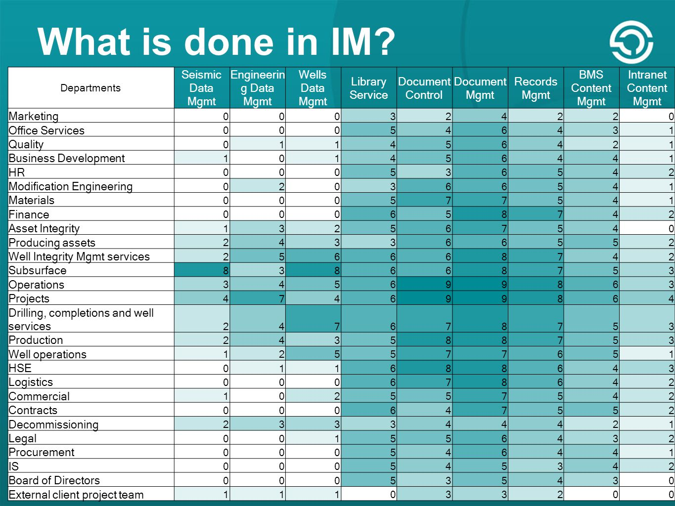What is done in IM.