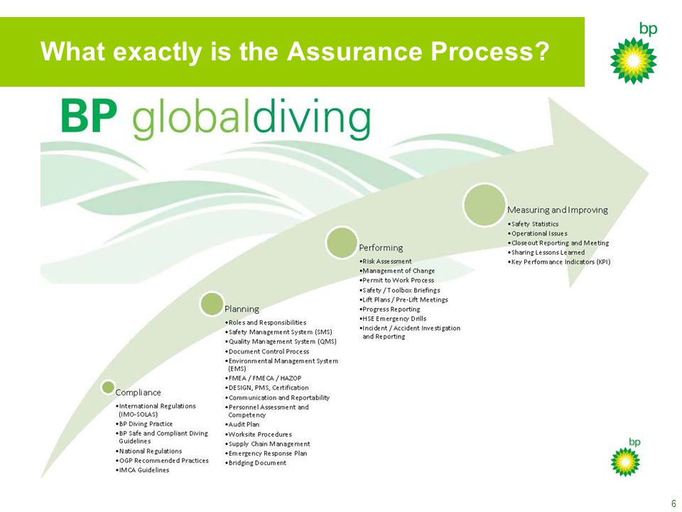 6 What exactly is the Assurance Process