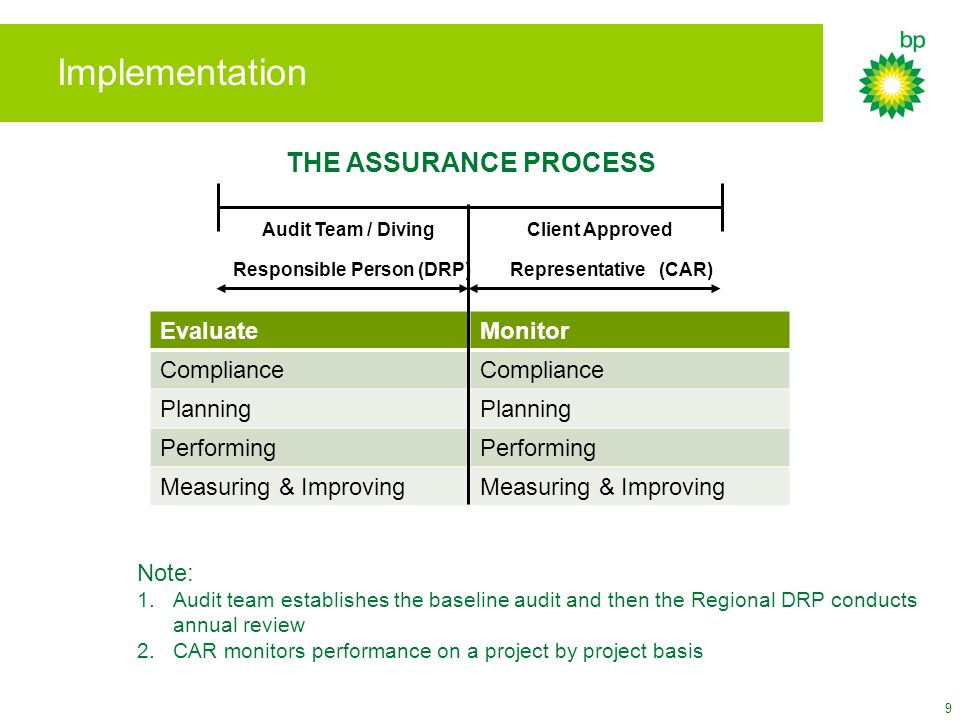 EvaluateMonitor Compliance Planning Performing Measuring & Improving 9 Implementation THE ASSURANCE PROCESS Audit Team / Diving Client Approved Responsible Person (DRP) Representative (CAR) Note: 1.Audit team establishes the baseline audit and then the Regional DRP conducts annual review 2.CAR monitors performance on a project by project basis