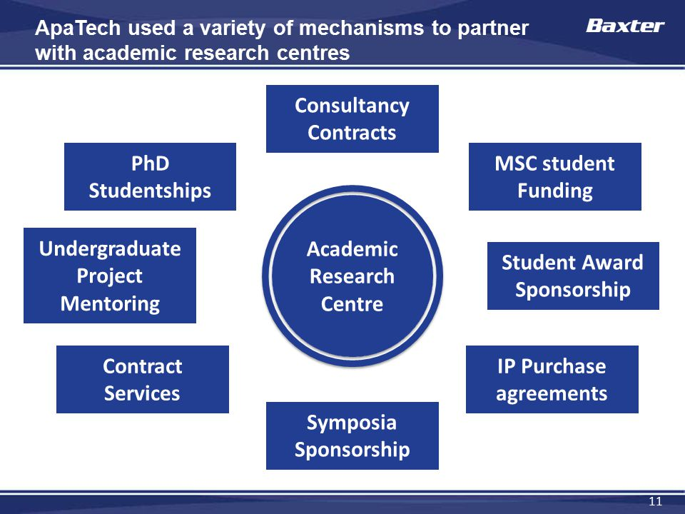 11 ApaTech used a variety of mechanisms to partner with academic research centres Academic Research Centre PhD Studentships Consultancy Contracts Cont