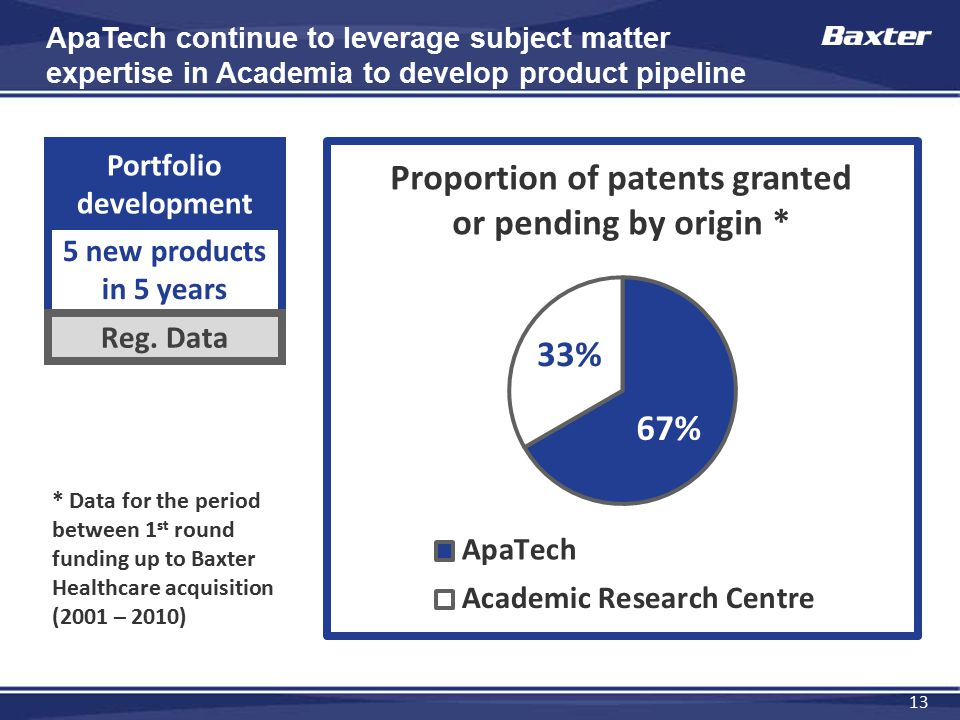 13 ApaTech continue to leverage subject matter expertise in Academia to develop product pipeline Portfolio development 5 new products in 5 years Reg.