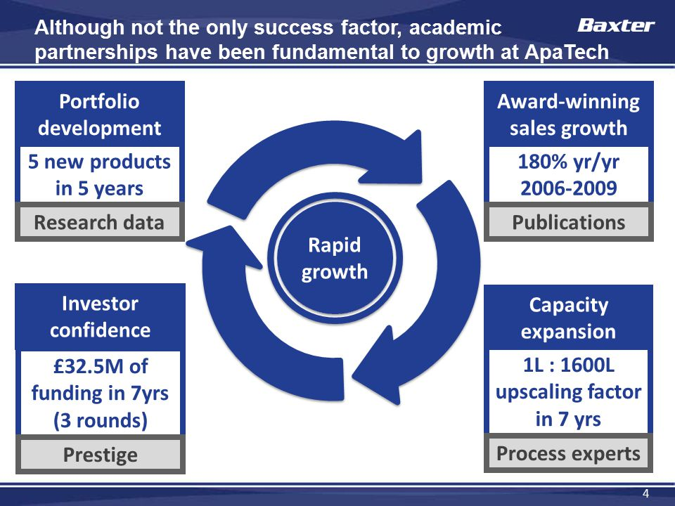 4 Rapid growth Although not the only success factor, academic partnerships have been fundamental to growth at ApaTech Award-winning sales growth 180% yr/yr 2006-2009 Publications Capacity expansion 1L : 1600L upscaling factor in 7 yrs Process experts Portfolio development 5 new products in 5 years Research data Investor confidence £32.5M of funding in 7yrs (3 rounds) Prestige