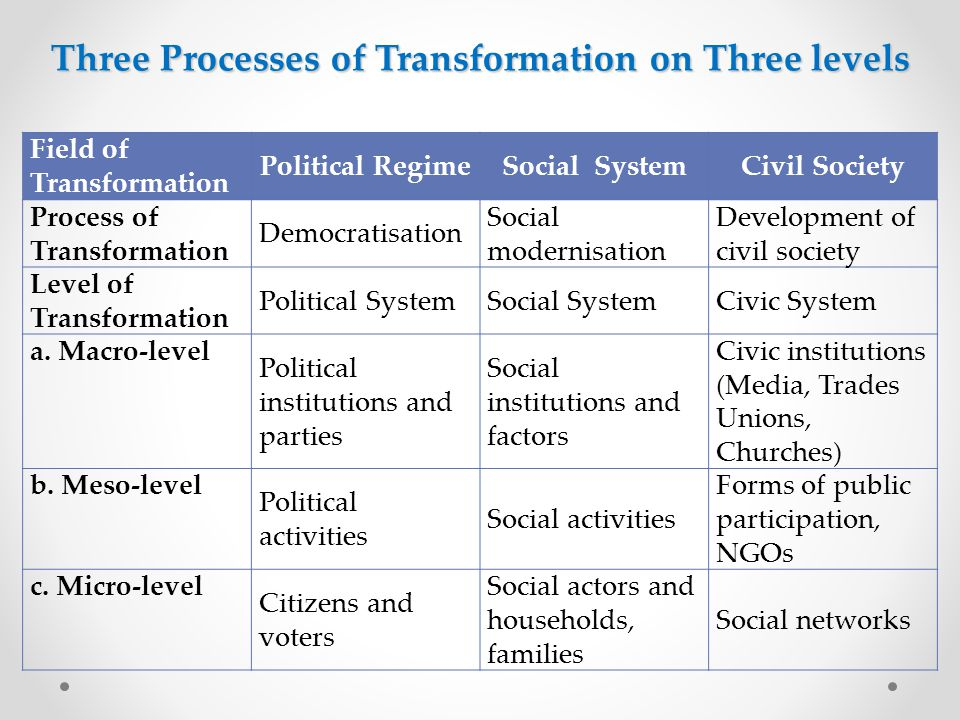 Three Processes of Transformation on Three levels Field of Transformation Political RegimeSocial SystemCivil Society Process of Transformation Democratisation Social modernisation Development of civil society Level of Transformation Political SystemSocial SystemCivic System a.