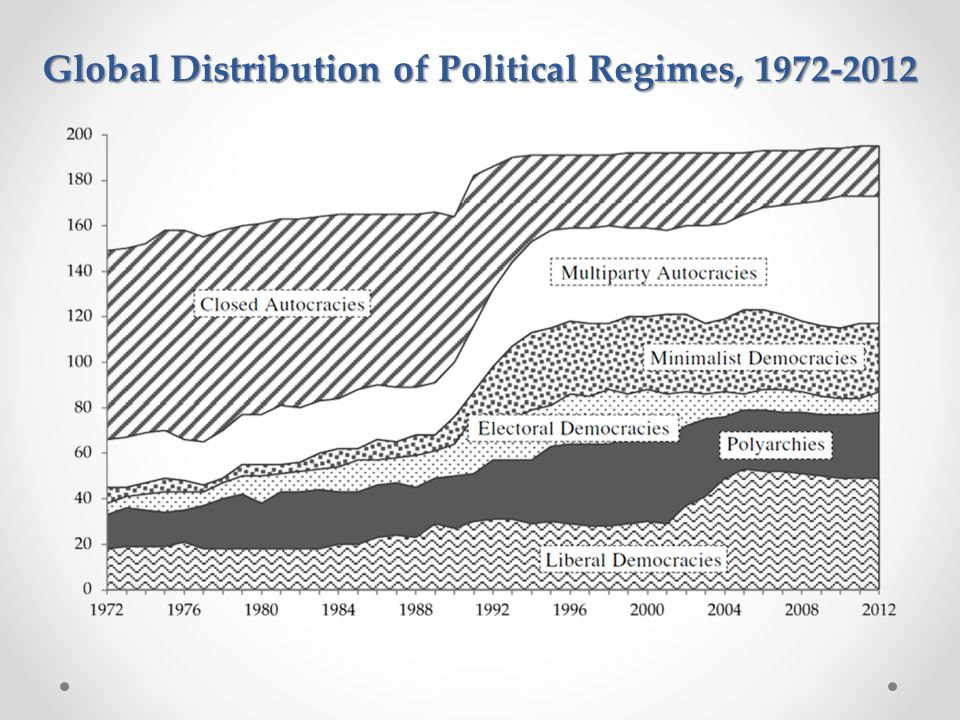 Global Distribution of Political Regimes, 1972-2012
