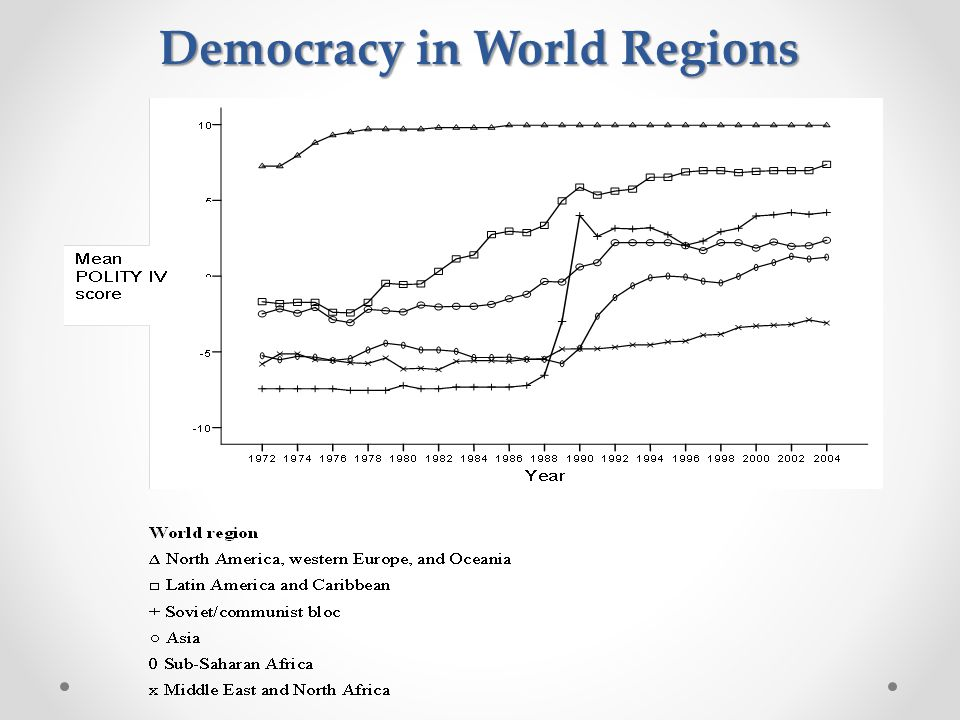 Democracy in World Regions