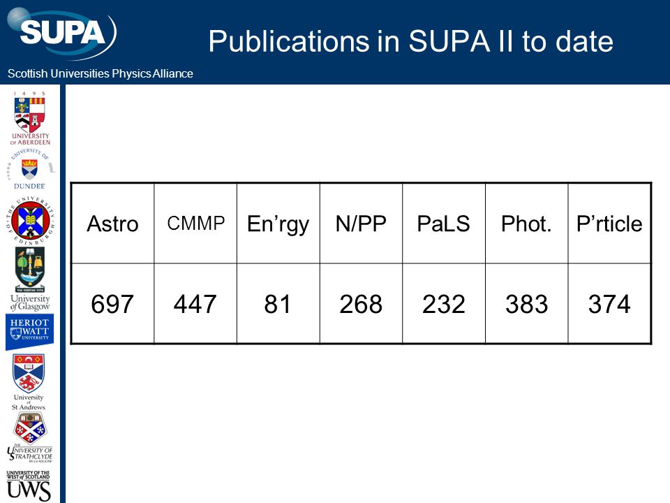 Scottish Universities Physics Alliance Publications in SUPA II to date Astro CMMP En'rgyN/PPPaLSPhot.P'rticle 69744781268232383374